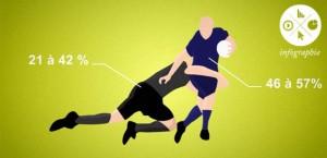 Blessures lors d'un match de rugby