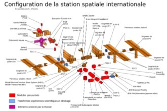 Plan de l'ISS - station spatiale internationale